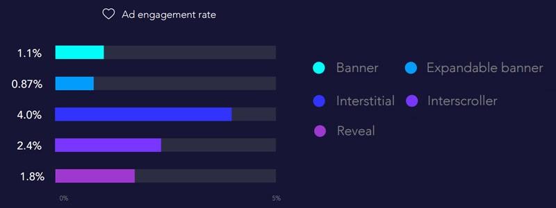 google-interstitials-engagement-rates