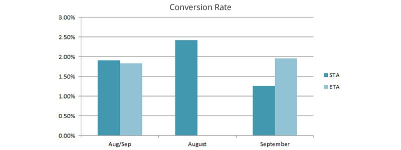 conversion-rate-2