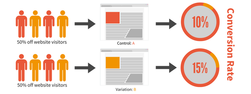 An outline of how A/B split testing works to find the best converting user experience.