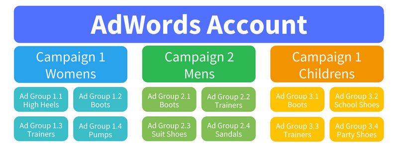 An example of a good AdWords account structure