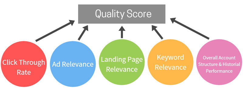 Some of the main contributors to quality score including click through rate, ad relevance and landing page relevance