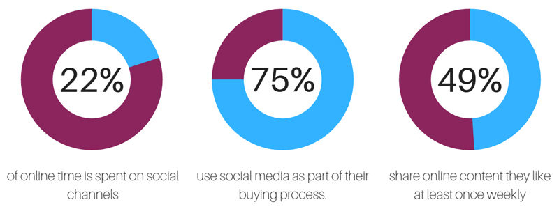 Statistics showing the potential for social media to drive sales