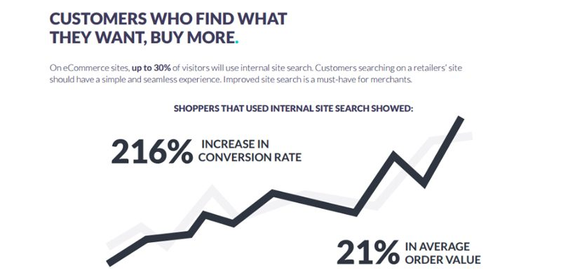 Shoppers that used internal site search showed a 216% increase in conversion rate and a 21% increase in average order value.