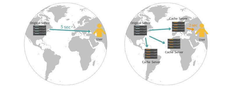 A content delivery network (CDN) uses servers in various geographical locations to serve cached content as close to the user as possible, dramatically cutting down on serve time and page speed.