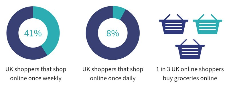 UK consumers are by far the most active online shoppers compared to the rest of the Europe and are unique in their spend on groceries online.
