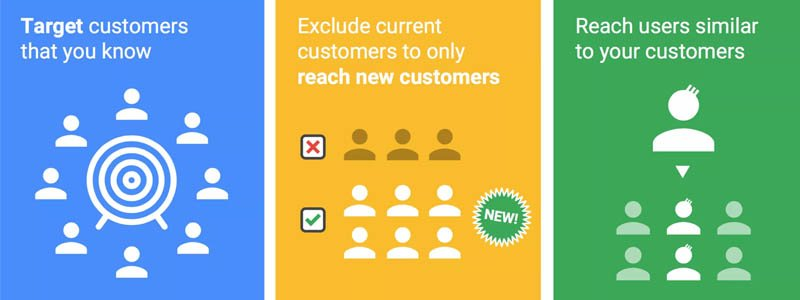 Similar audiences on the search network targets new customers who are similar to your current ones for better conversion rates.
