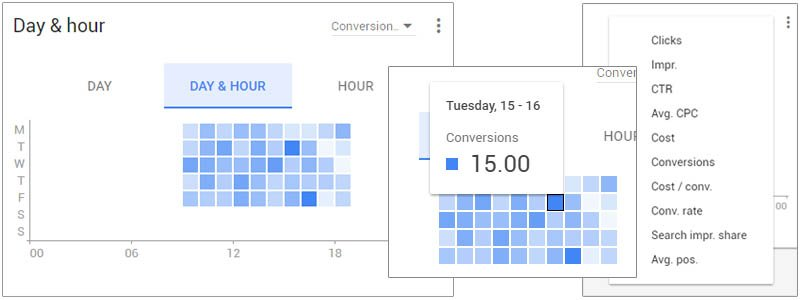 The visual day parting graph in the overview sections of the AdWords interface shows a much more in depth view of engagement to help drive scheduling and bid adjustment decisions.