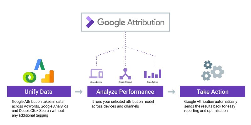 The new Google Attribution will allow more marketers than ever to get a clearer idea of the customer journey and attribute credit to top and mid funnel interactions across channels and devices.