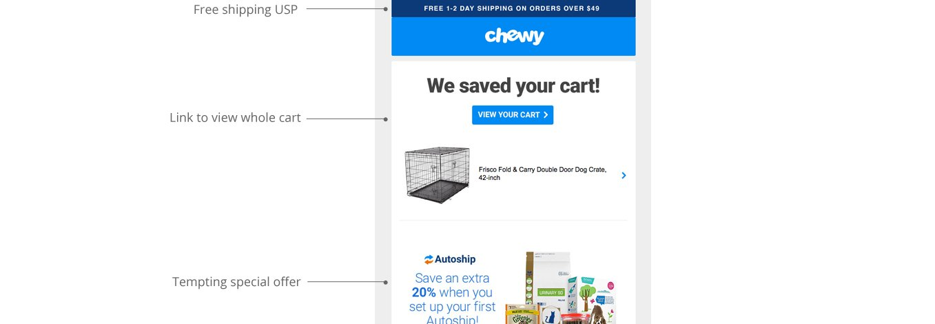 Chewy uses personalisation to remind people of their abandoned cart, linking directly back to their cart for ease of purchase.