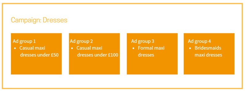Ad groups can be more or less granular to suit your product inventory but a granular structure often results in more profitable shopping ads.