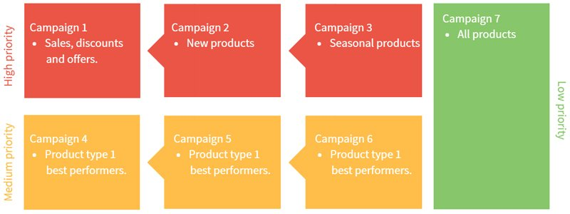 Profitable shopping ads will have campaigns set at priorities to meet business goals.