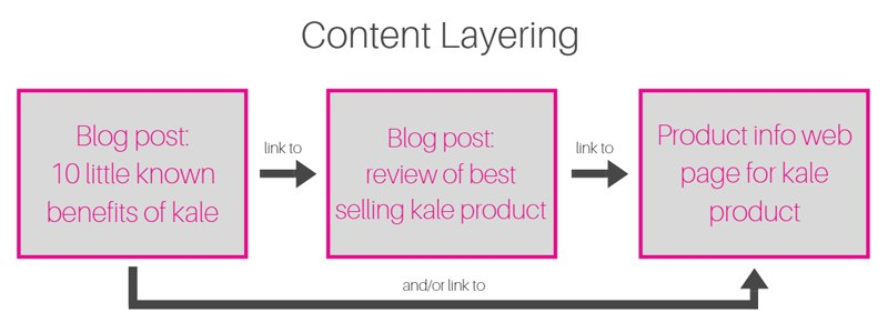 Layering your content with internal links is great for your SEO.