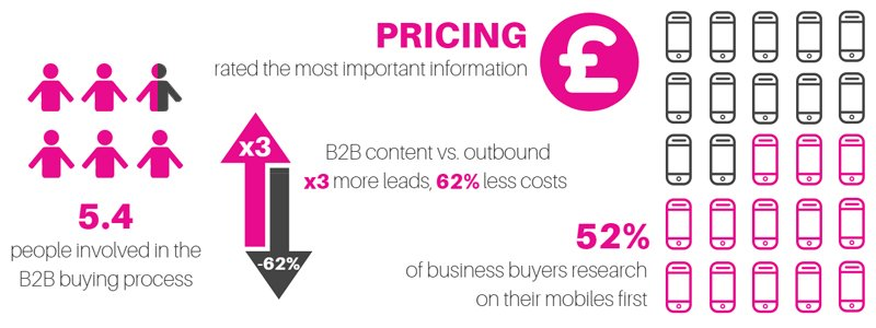 B2B ecommerce stats show how business customers are increasingly looking for a more B2C experience.