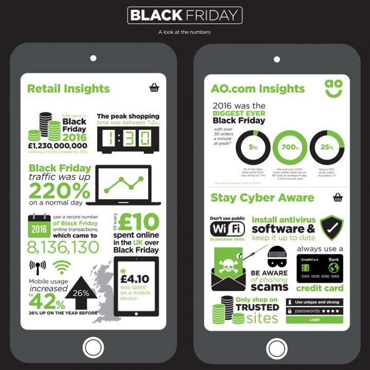 In partnership with AO.com we've got the Black Friday insights to help you make the big day a big success.