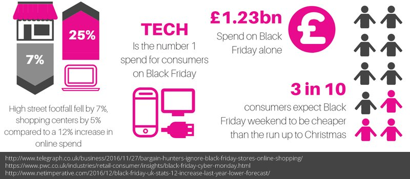 Black Friday marketing stats show how big the shopping holiday has become.