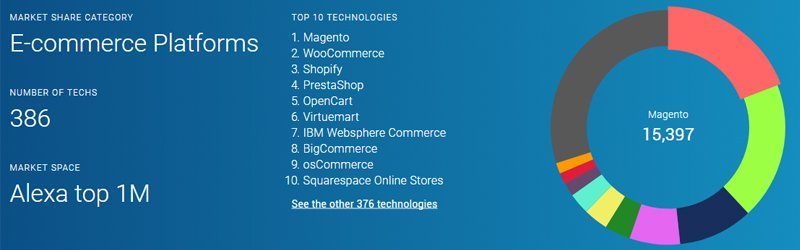 Magento is currently ranked the most popular ecommerce platform according to the Alexa 1 million.