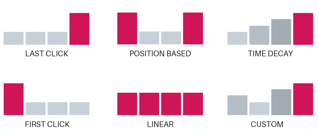 the most common attribution models