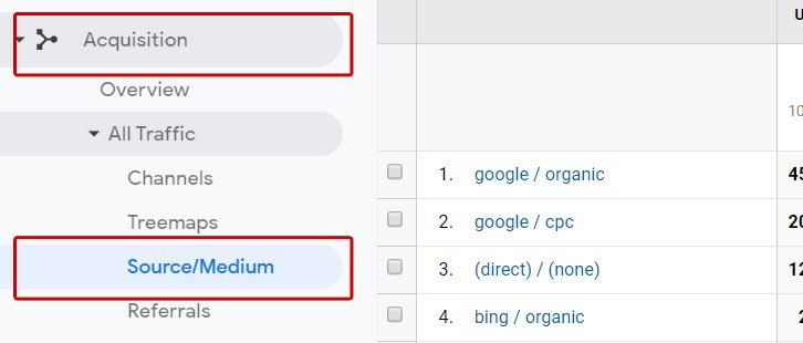 You can track your customer parameters set with URL builder in analytics