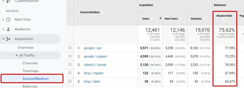 You can measure bounce rate for SEO in Google Analytics