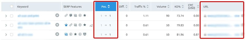 SEMrush can show you keyword rankings