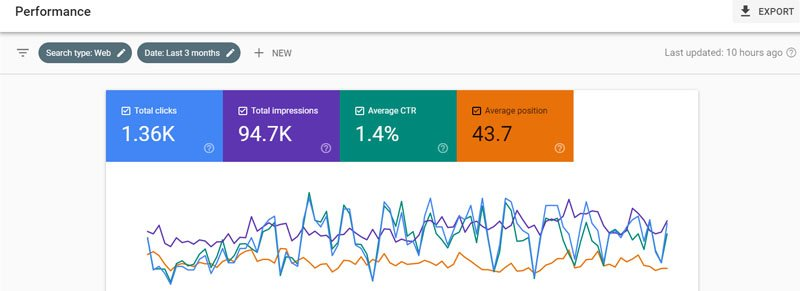 Google search console can help you measure SEO performance