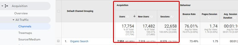 User and session SEO metrics can be found Google Analytics